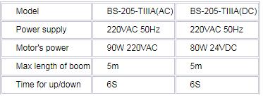 Thông số chi tiết dòng sản phẩm BS – 106 ba-20-IIIA