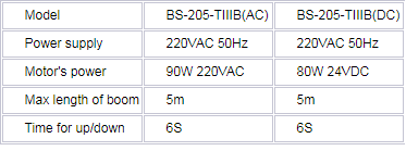 thông số chi tiết dòng sản phẩm BS – 106 ba-20-IIIB