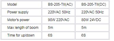 thong so chi tiet dòng sản phẩm BS – 106 ba-20-II