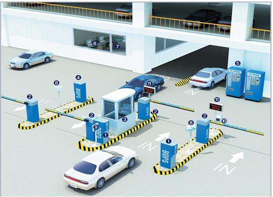 Hệ thống quản lý bãi đỗ xe thông minh,hệ thống quản lý bãi đỗ xe chung cư,giải pháp quản lý bãi đỗ xe toàn diện.