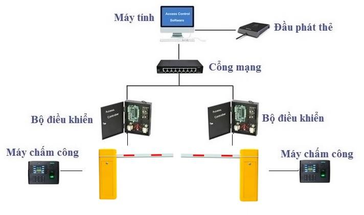 sơ đồ mô phỏng hệ thống barrier tự động kết hợp máy chấm công