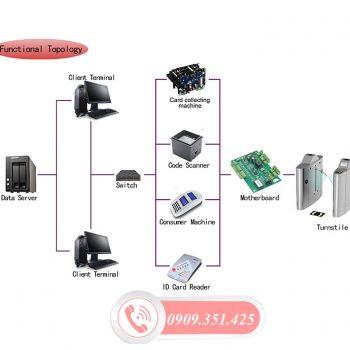 Phần mềm tổng thể hệ thống flap barie an ninh