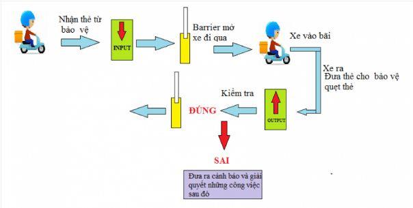 Nguyên lý hoạt động của máy giữ xe thông minh