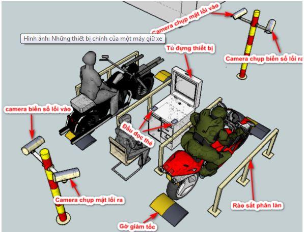 cấu tạo bãi giữ xe thông minh