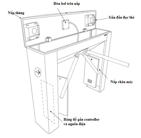 cấu tạo cổng xoay soát vé tự động